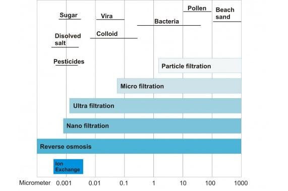 Установки нано-фильтрации EUROWATER